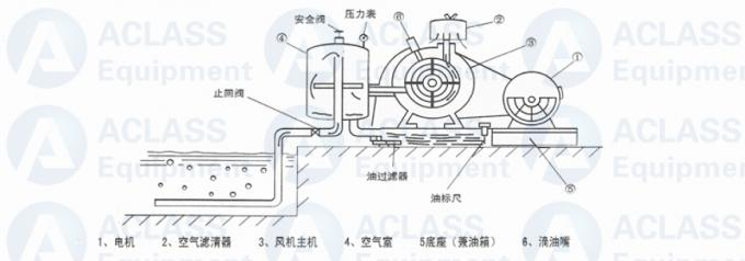 380v / 50hz Roots Rotary Lobe Blower For Sewage Settlement Special Gas